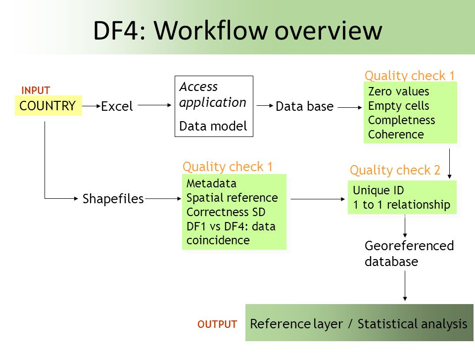 Data reported – DF5 (21 countries) Agglomerations > 250.000 = 100 +17 Agglomerations < 250.000 = 162