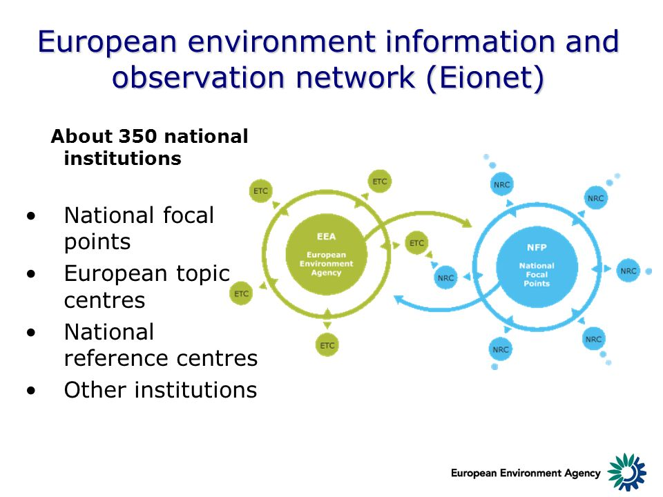 European environment information and observation network (Eionet) About 350 national institutions National focal points European topic centres Nationa