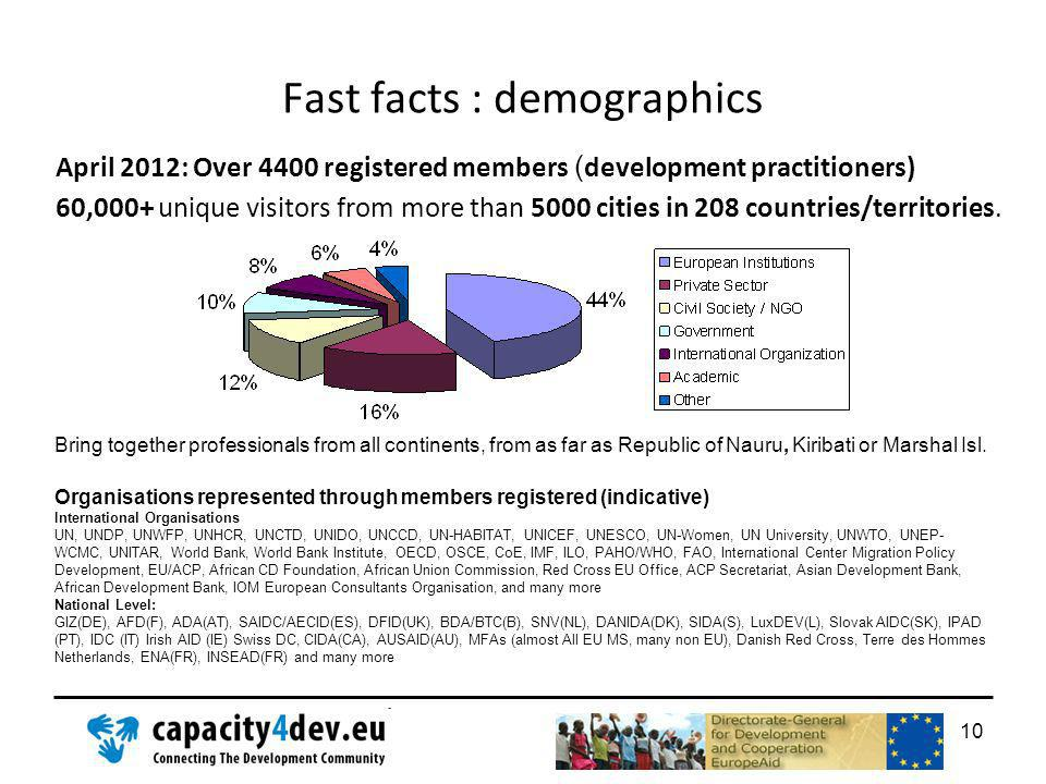 Fast facts : demographics April 2012: Over 4400 registered members ( development practitioners) 60,000+ unique visitors from more than 5000 cities in