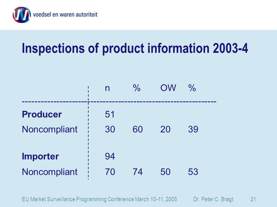 EU Market Surveillance Programming Conference March 10-11, 2005 Dr. Peter C. Bragt 21 Inspections of product information 2003-4 n%OW% ----------------