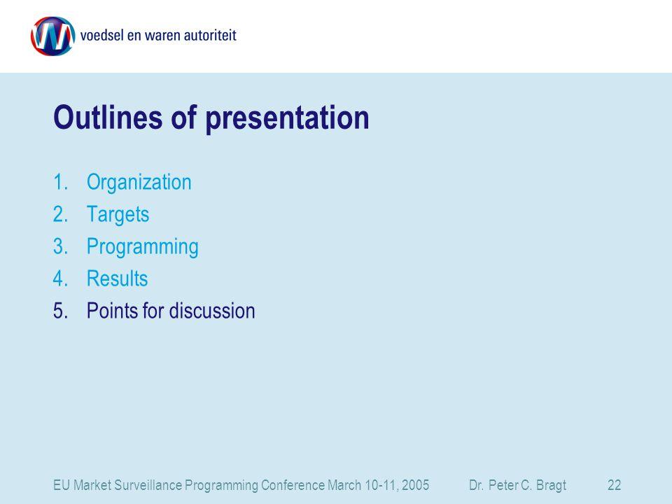 EU Market Surveillance Programming Conference March 10-11, 2005 Dr.