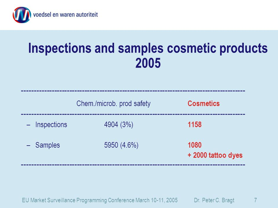 EU Market Surveillance Programming Conference March 10-11, 2005 Dr. Peter C. Bragt 7 Inspections and samples cosmetic products 2005 ------------------