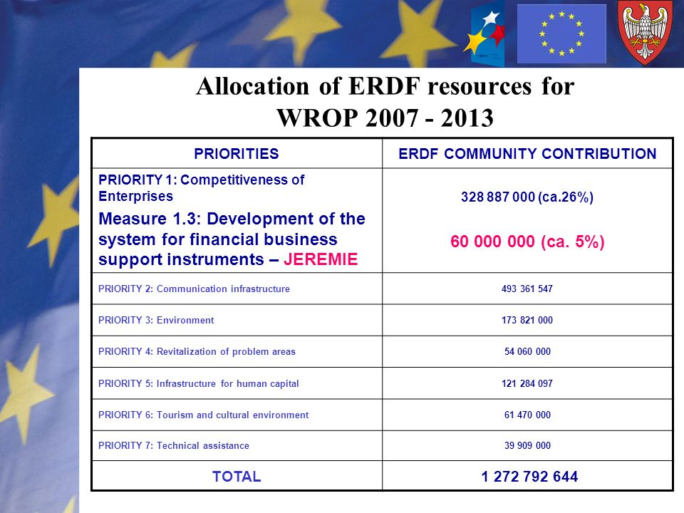 Allocation of ERDF resources for WROP 2007 - 2013 PRIORITIESERDF COMMUNITY CONTRIBUTION PRIORITY 1: Competitiveness of Enterprises Measure 1.3: Develo