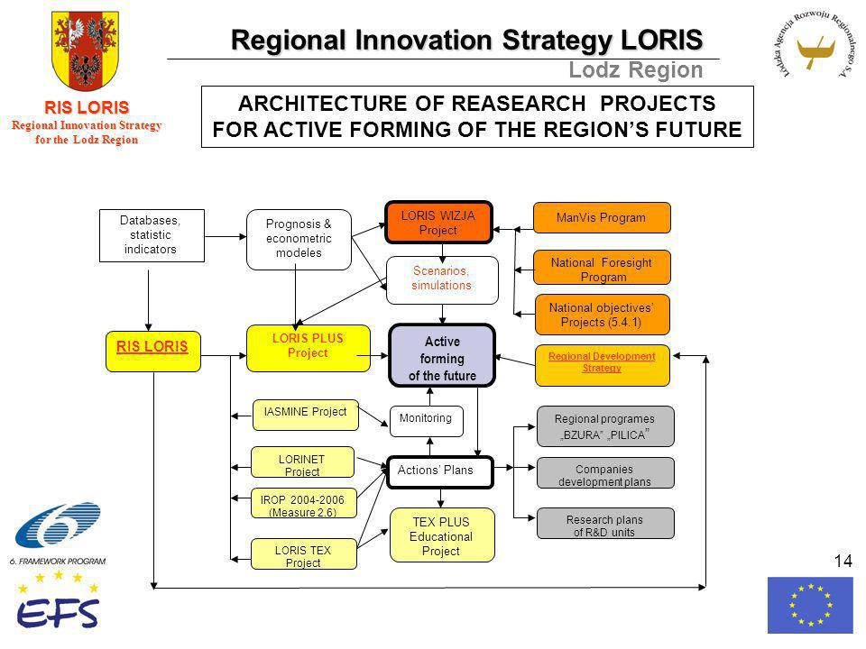 Regional Innovation Strategy LORIS Lodz Region RIS LORIS Regional Innovation Strategy for the Lodz Region 14 ARCHITECTURE OF REASEARCH PROJECTS FOR ACTIVE FORMING OF THE REGIONS FUTURE Scenarios, simulations LORIS WIZJA Project RIS LORIS LORIS PLUS Project Active forming of the future Regional Development Strategy National objectives Projects (5.4.1) ManVis Program National Foresight Program Monitoring Actions Plans TEX PLUS Educational Project IASMINE Project LORINET Project IROP 2004-2006 (Measure 2.6) LORIS TEX Project Prognosis & econometric modeles Regional programes BZURA PILICA Research plans of R&D units Companies development plans Databases, statistic indicators