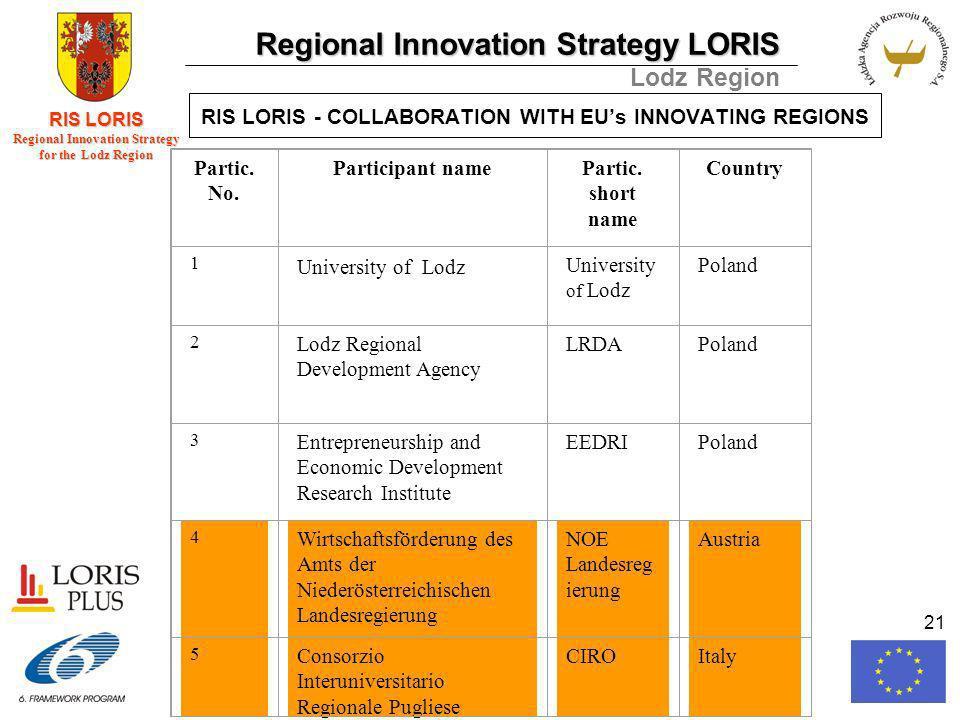 Regional Innovation Strategy LORIS Lodz Region RIS LORIS Regional Innovation Strategy for the Lodz Region 21 RIS LORIS - COLLABORATION WITH EUs INNOVATING REGIONS Partic.