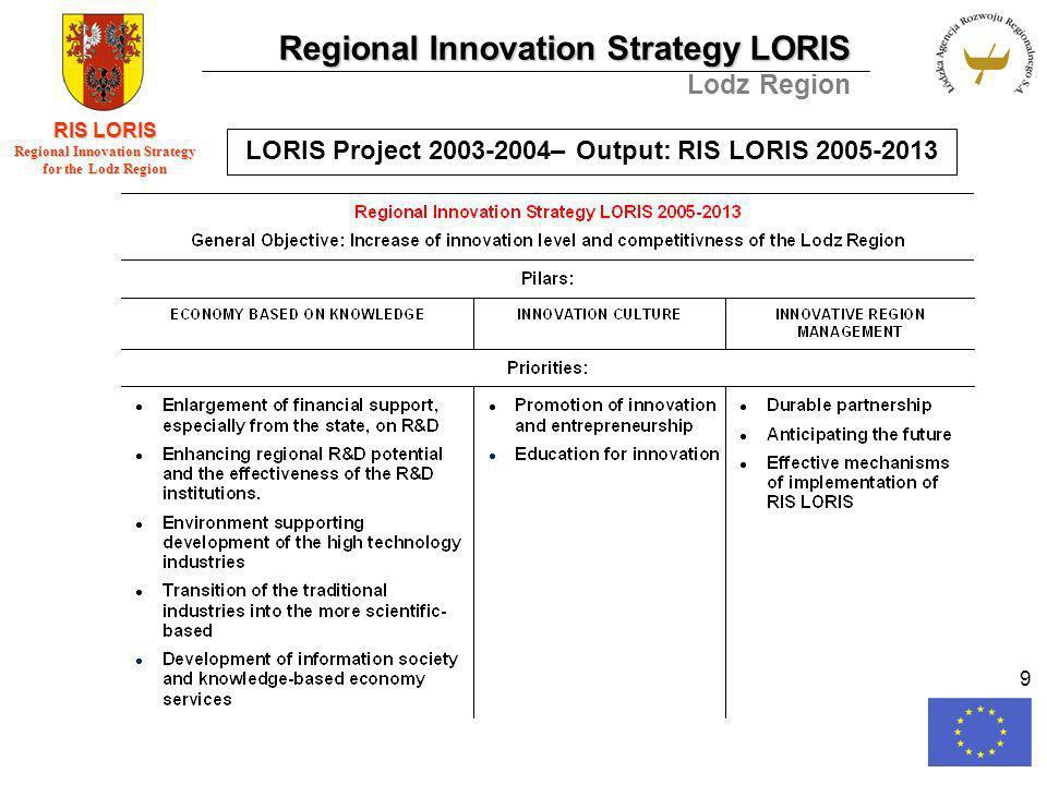 Regional Innovation Strategy LORIS Lodz Region RIS LORIS Regional Innovation Strategy for the Lodz Region 9 LORIS Project 2003-2004– Output: RIS LORIS 2005-2013