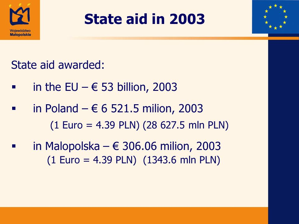 State aid in 2003 State aid awarded: in the EU – 53 billion, 2003 in Poland – 6 521.5 milion, 2003 (1 Euro = 4.39 PLN) (28 627.5 mln PLN) in Malopolska – 306.06 milion, 2003 (1 Euro = 4.39 PLN) (1343.6 mln PLN)