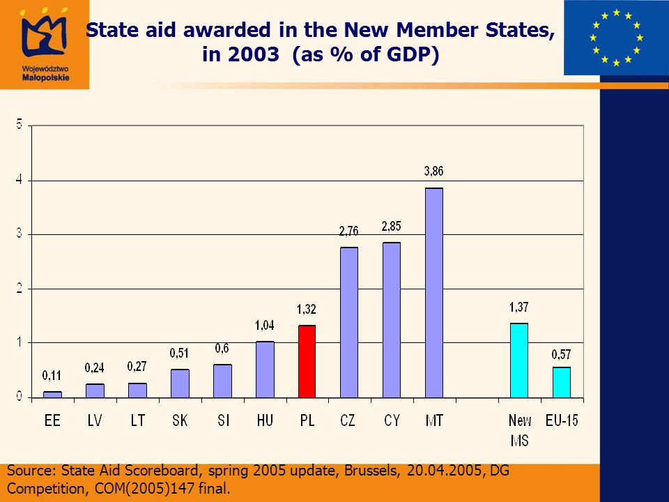 Breakdown of the state aid in Poland and the EU by its assignment State aid in years 2000-2002 Type of state aidEUPoland Horizontal50%60% Sectoral27%34.3% Regional23%5.7%