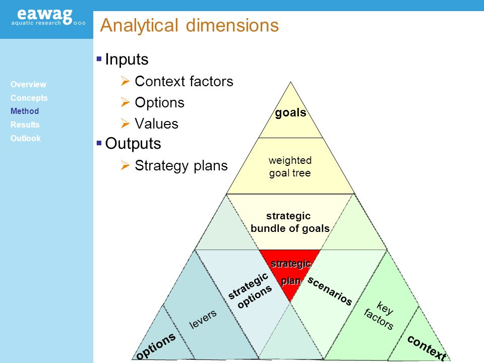 Analytical dimensions strategicplan context key factors scenarios options levers strategic options Overview Concepts Method Results Outlook Inputs Context factors Options Values Outputs Strategy plans