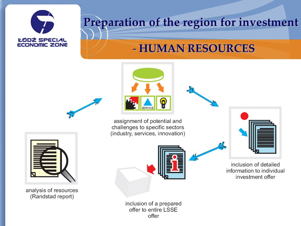 Preparation of the region for investment - HUMAN RESOURCES Preparation of the region for investment - HUMAN RESOURCES