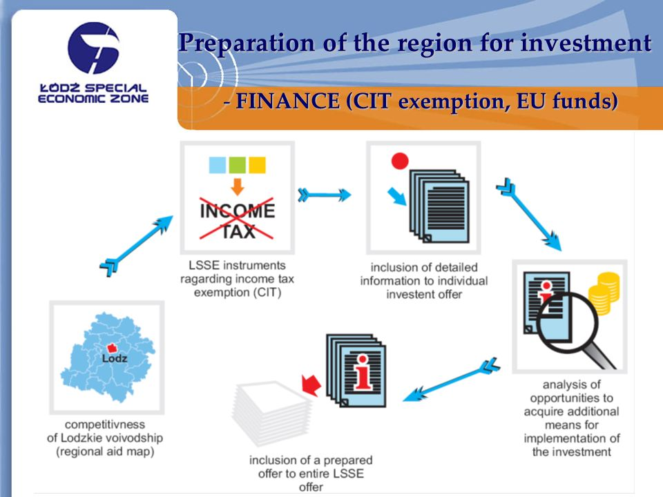 Preparation of the region for investment - FINANCE (CIT exemption, EU funds)