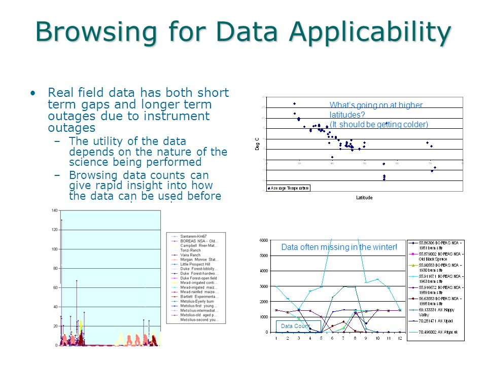 Browsing for Data Applicability Real field data has both short term gaps and longer term outages due to instrument outages –The utility of the data depends on the nature of the science being performed –Browsing data counts can give rapid insight into how the data can be used before more complex analyses are performed Data often missing in the winter.