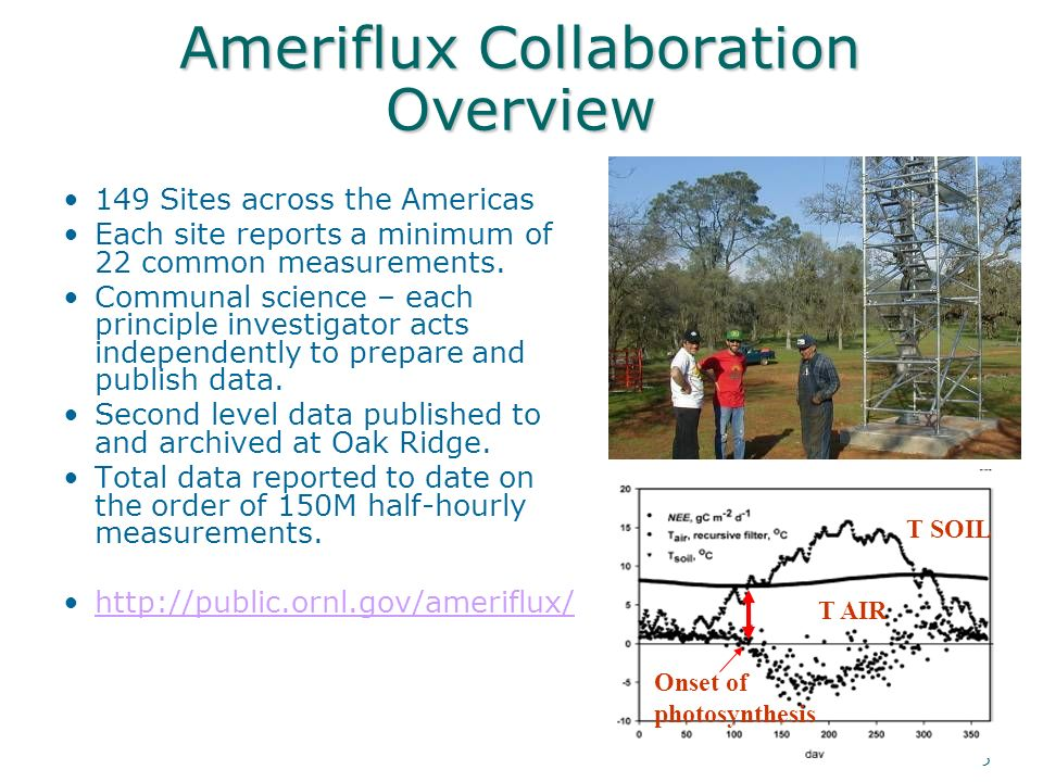 5 Ameriflux Collaboration Overview 149 Sites across the Americas Each site reports a minimum of 22 common measurements.