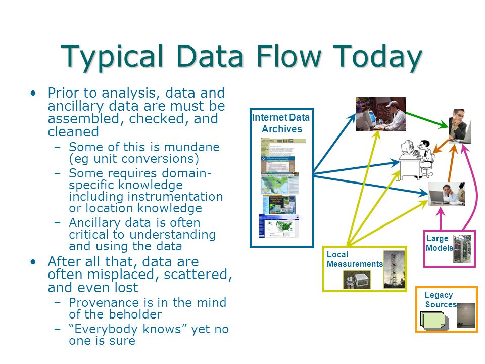 Typical Data Flow Today Prior to analysis, data and ancillary data are must be assembled, checked, and cleaned –Some of this is mundane (eg unit conversions) –Some requires domain- specific knowledge including instrumentation or location knowledge –Ancillary data is often critical to understanding and using the data After all that, data are often misplaced, scattered, and even lost –Provenance is in the mind of the beholder –Everybody knows yet no one is sure Internet Data Archives Local Measurements Large Models Legacy Sources