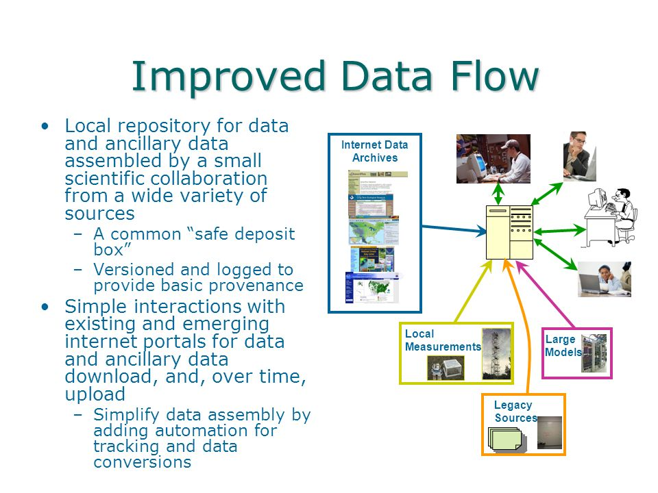 Improved Data Flow Improved Data Flow Local repository for data and ancillary data assembled by a small scientific collaboration from a wide variety of sources –A common safe deposit box –Versioned and logged to provide basic provenance Simple interactions with existing and emerging internet portals for data and ancillary data download, and, over time, upload –Simplify data assembly by adding automation for tracking and data conversions Legacy Sources Internet Data Archives Local Measurements Large Models