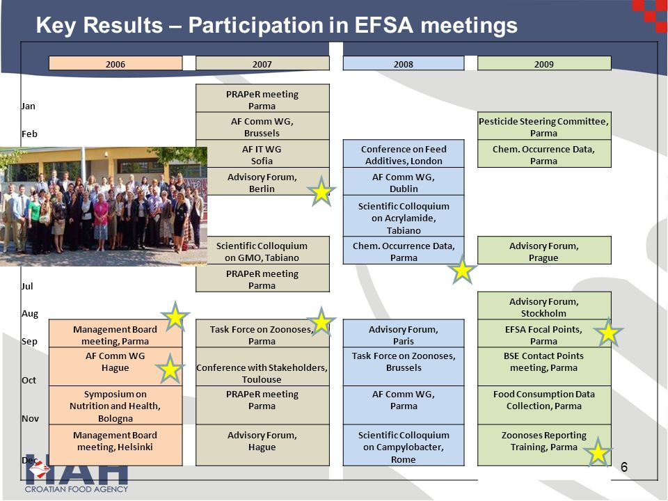 Key Results – Participation in EFSA meetings 6 2006 2007 2008 2009 Jan PRAPeR meeting Parma Feb AF Comm WG, Brussels Pesticide Steering Committee, Parma Mar AF IT WG Sofia Conference on Feed Additives, London Chem.