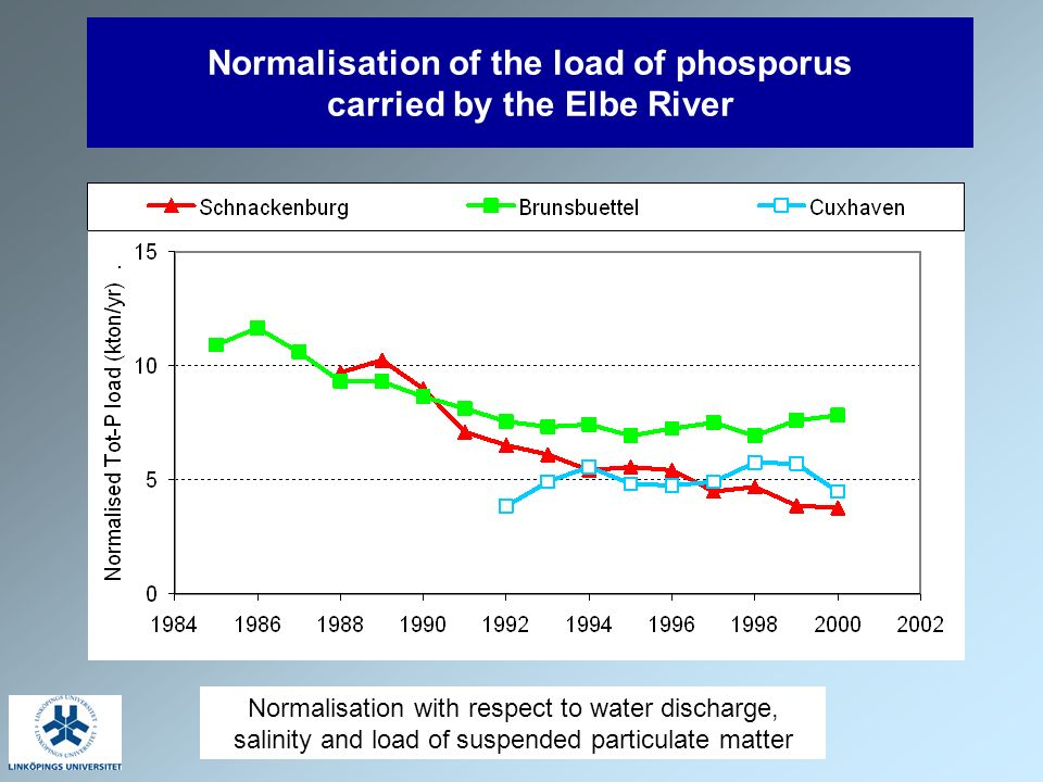 EEA, 21-22 Feb 2005 Normalisation of the load of phosporus carried by the Elbe River Normalisation with respect to water discharge, salinity and load of suspended particulate matter