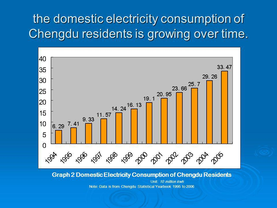 the domestic electricity consumption of Chengdu residents is growing over time.