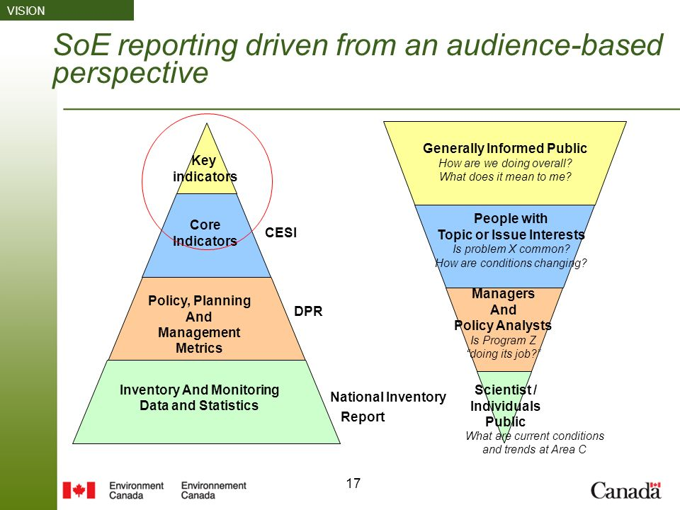 17 SoE reporting driven from an audience-based perspective Inventory And Monitoring Data and Statistics People with Topic or Issue Interests Is problem X common.