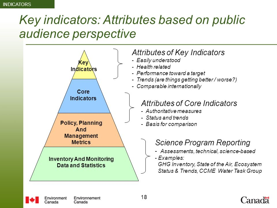 18 Key indicators: Attributes based on public audience perspective Inventory And Monitoring Data and Statistics Core Indicators Attributes of Key Indicators - Easily understood - Health related - Performance toward a target - Trends (are things getting better / worse ) - Comparable internationally Policy, Planning And Management Metrics Key Indicators Science Program Reporting - Assessments, technical, science-based - Examples: GHG Inventory, State of the Air, Ecosystem Status & Trends, CCME Water Task Group INDICATORS Attributes of Core Indicators - Authoritative measures - Status and trends - Basis for comparison
