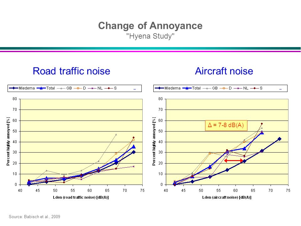 Aircraft noise Δ = 7-8 dB(A) Road traffic noise Change of Annoyance