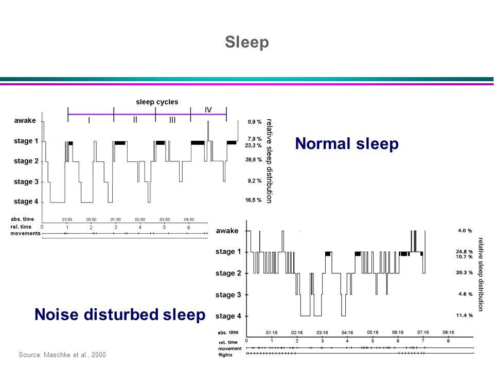 Sleep Normal sleep Noise disturbed sleep Source: Maschke et al., 2000