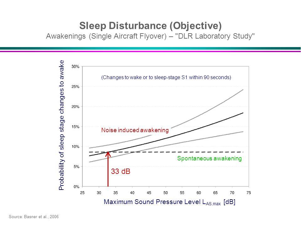 Sleep Disturbance (Objective) Awakenings (Single Aircraft Flyover) –