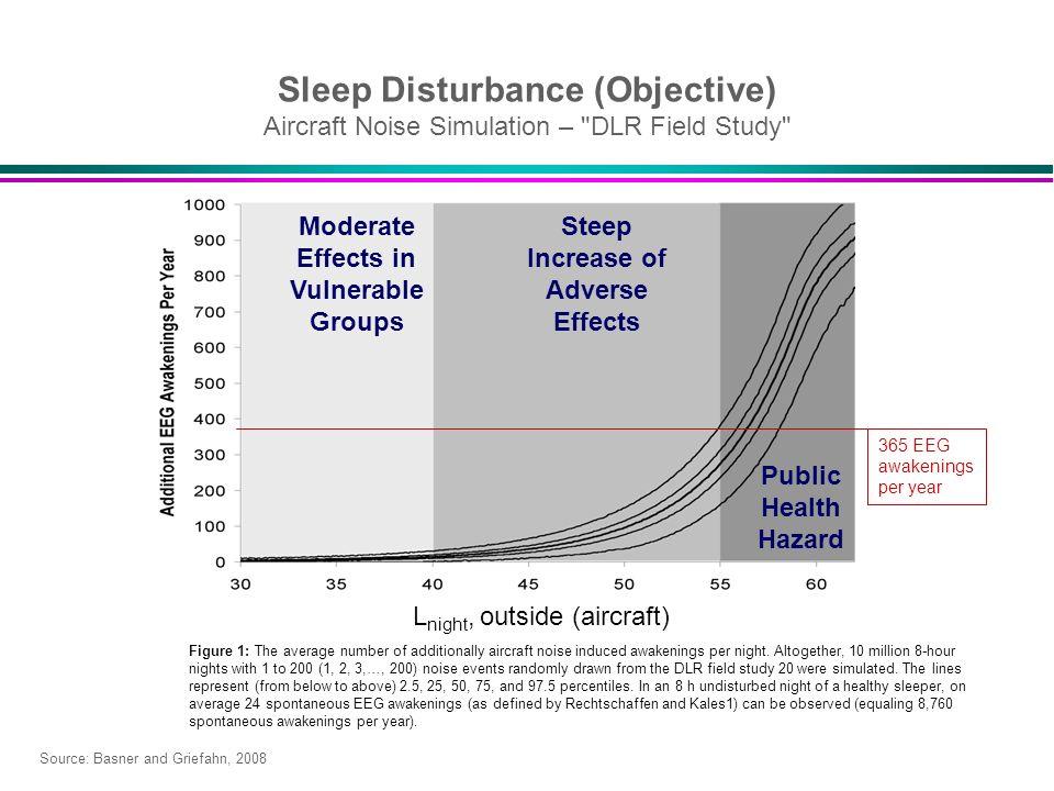 Sleep Disturbance (Objective) Aircraft Noise Simulation –