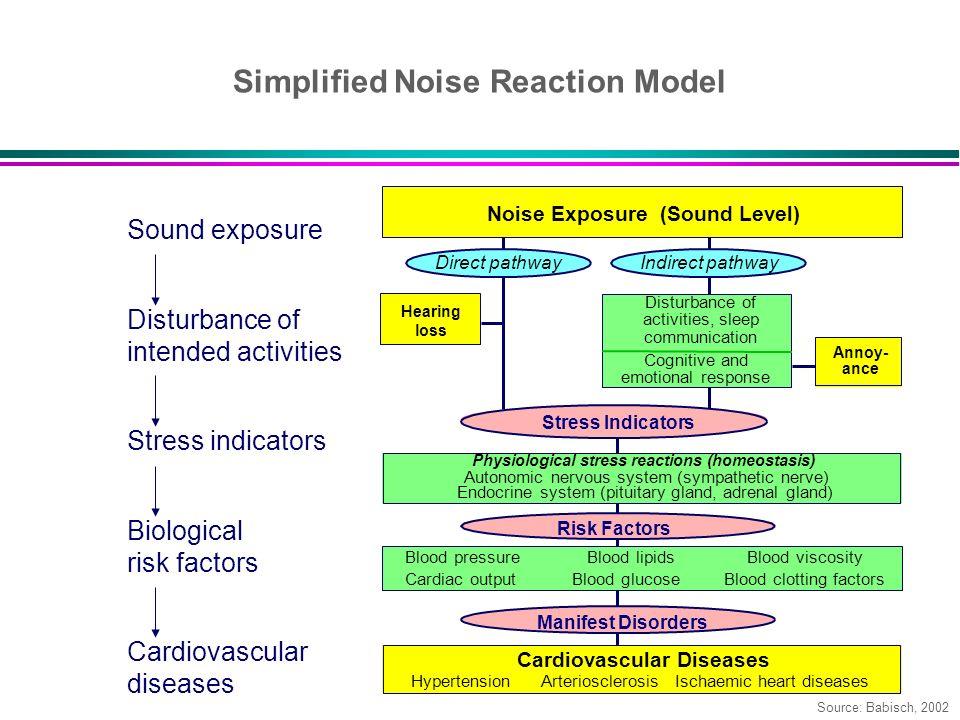 Sound exposure Disturbance of intended activities Stress indicators Biological risk factors Cardiovascular diseases Noise Exposure (Sound Level) Direc