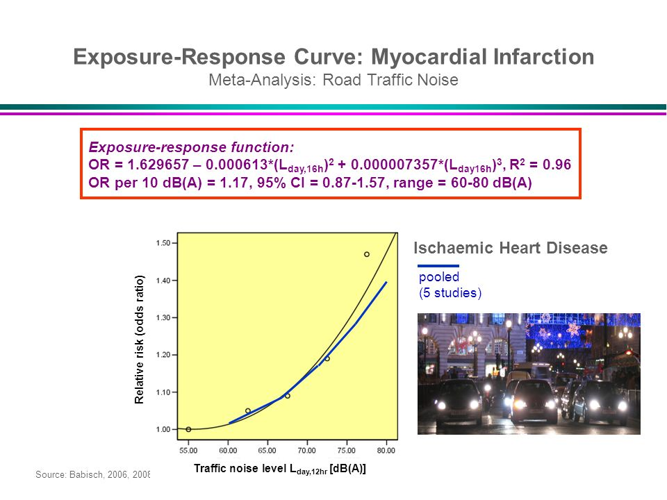 Source: Babisch, 2006, 2008 Exposure-Response Curve: Myocardial Infarction Meta-Analysis: Road Traffic Noise Traffic noise level L day,12hr [dB(A)] Re
