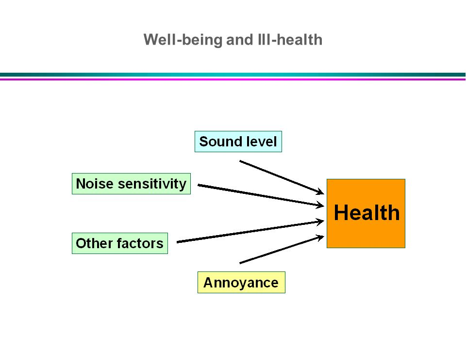 Well-being and Ill-health