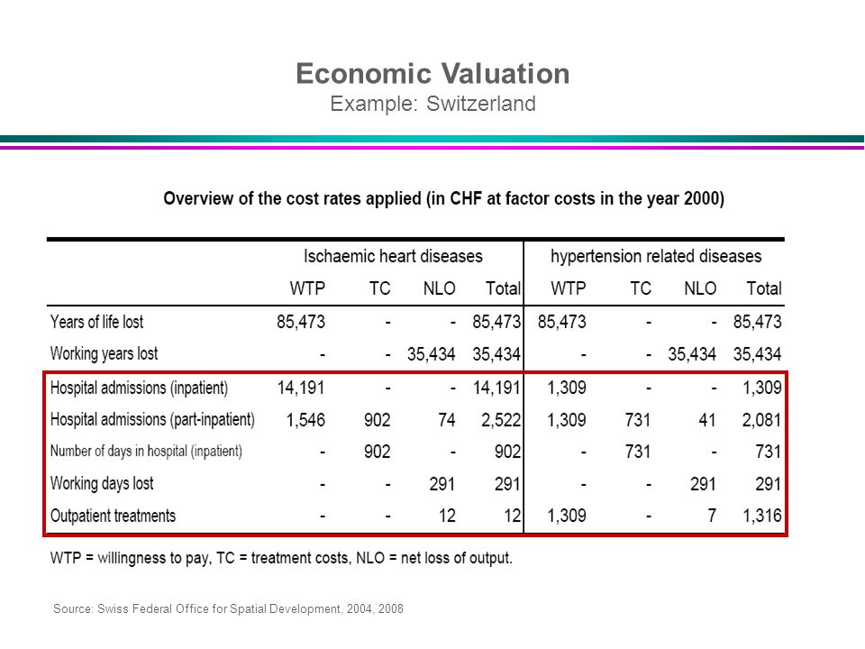 Economic Valuation Example: Switzerland Source: Swiss Federal Office for Spatial Development, 2004, 2008