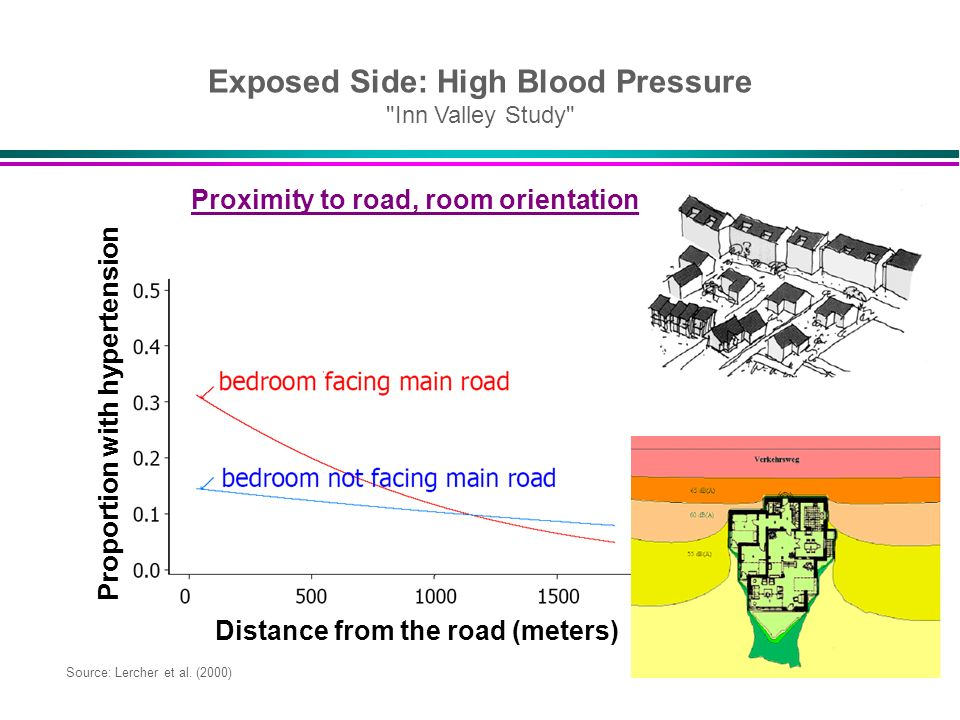 Distance from the road (meters) Source: Lercher et al. (2000) Exposed Side: High Blood Pressure