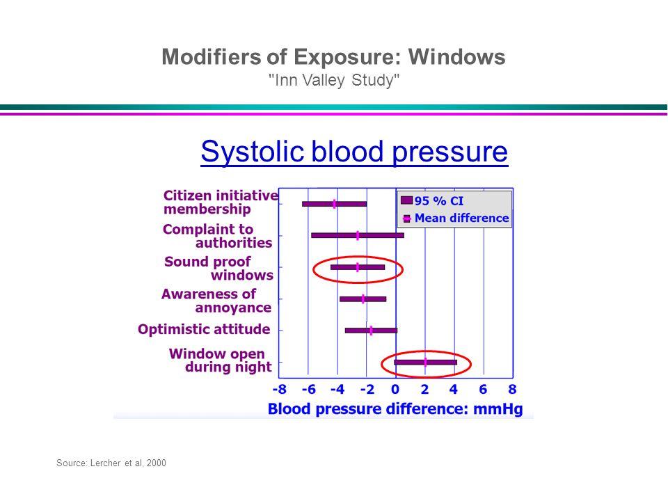 Source: Lercher et al, 2000 Modifiers of Exposure: Windows