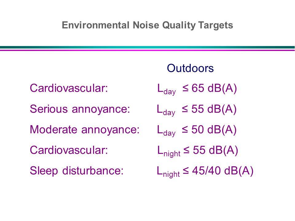 Cardiovascular: L day 65 dB(A) Serious annoyance: L day 55 dB(A) Moderate annoyance: L day 50 dB(A) Cardiovascular: L night 55 dB(A) Sleep disturbance
