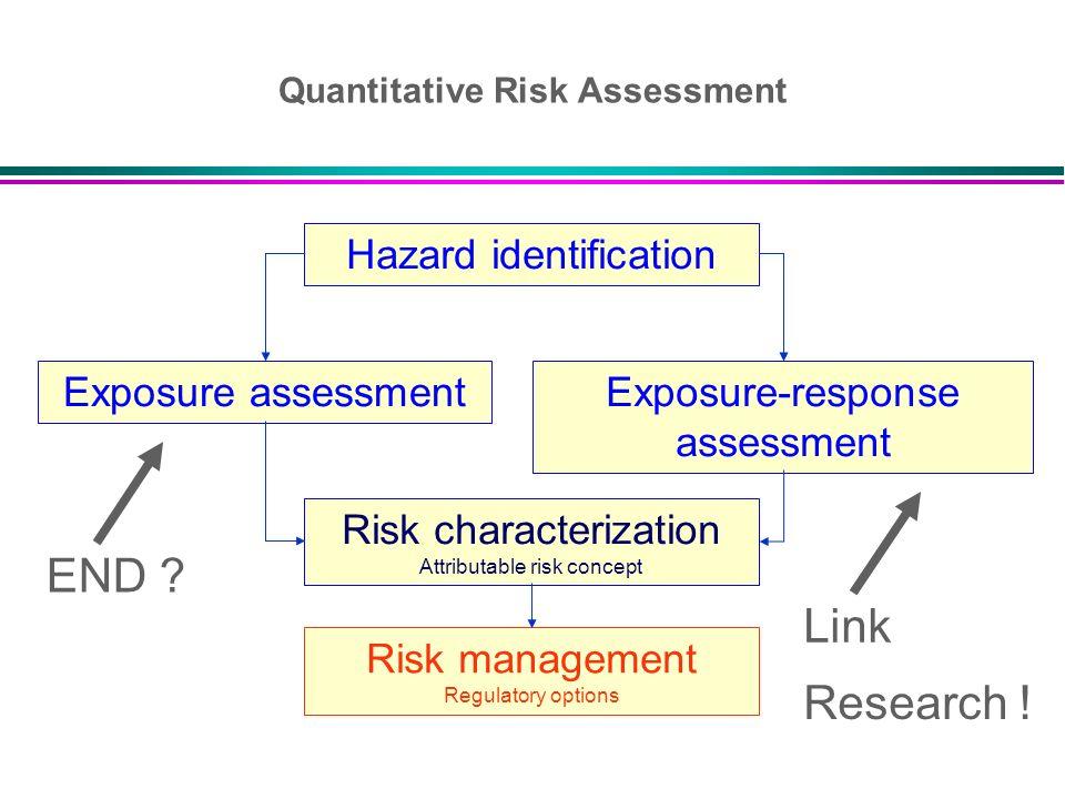 Hazard identification Exposure-response assessment Exposure assessment Risk characterization Attributable risk concept Risk management Regulatory opti
