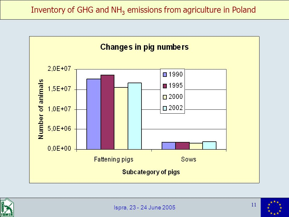 Inventory of GHG and NH 3 emissions from agriculture in Poland 11 Ispra, 23 - 24 June 2005
