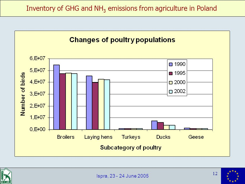 Inventory of GHG and NH 3 emissions from agriculture in Poland 12 Ispra, 23 - 24 June 2005