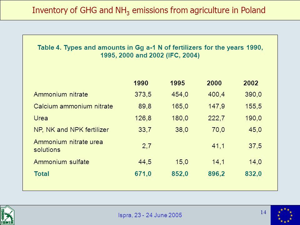 Inventory of GHG and NH 3 emissions from agriculture in Poland 14 Ispra, 23 - 24 June 2005 1990199520002002 Ammonium nitrate 373,5 454,0 400,4 390,0 Calcium ammonium nitrate 89,8 165,0 147,9 155,5 Urea 126,8 180,0 222,7 190,0 NP, NK and NPK fertilizer 33,7 38,0 70,0 45,0 Ammonium nitrate urea solutions 2,7 41,1 37,5 Ammonium sulfate 44,5 15,0 14,1 14,0 Total 671,0 852,0 896,2 832,0 Table 4.