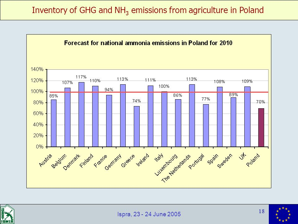 Inventory of GHG and NH 3 emissions from agriculture in Poland 18 Ispra, 23 - 24 June 2005