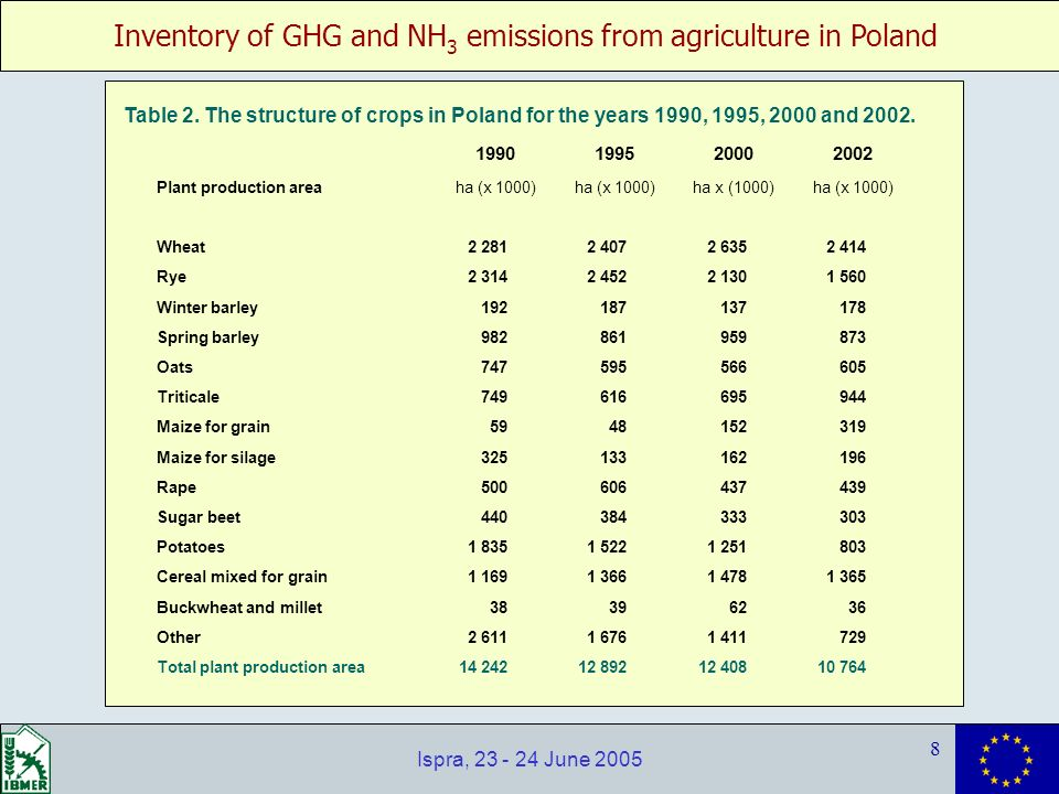 Inventory of GHG and NH 3 emissions from agriculture in Poland 8 Ispra, 23 - 24 June 2005 1990199520002002 Plant production areaha (x 1000) ha x (1000)ha (x 1000) Wheat 2 281 2 407 2 635 2 414 Rye 2 314 2 452 2 130 1 560 Winter barley 192 187 137 178 Spring barley 982 861 959 873 Oats 747 595 566 605 Triticale 749 616 695 944 Maize for grain 59 48 152 319 Maize for silage 325 133 162 196 Rape 500 606 437 439 Sugar beet 440 384 333 303 Potatoes 1 835 1 522 1 251 803 Cereal mixed for grain 1 169 1 366 1 478 1 365 Buckwheat and millet 38 39 62 36 Other 2 611 1 676 1 411 729 Total plant production area 14 242 12 892 12 408 10 764 Table 2.
