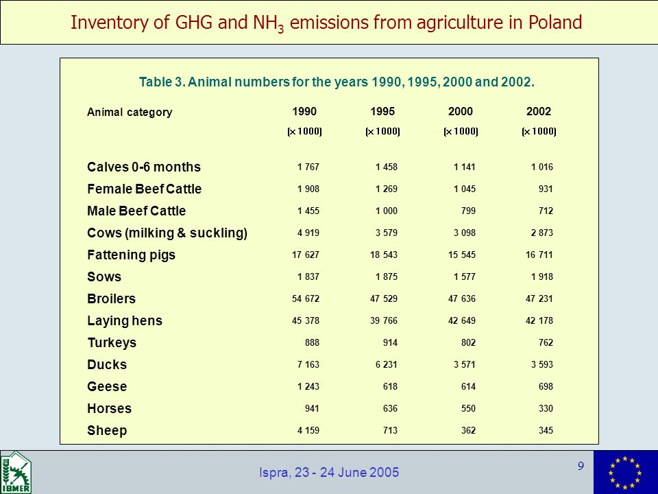 Inventory of GHG and NH 3 emissions from agriculture in Poland 9 Ispra, 23 - 24 June 2005 Animal category 1990199520002002 (x 1000) Calves 0-6 months 1 767 1 458 1 141 1 016 Female Beef Cattle 1 908 1 269 1 045 931 Male Beef Cattle 1 455 1 000 799 712 Cows (milking & suckling) 4 919 3 579 3 098 2 873 Fattening pigs 17 627 18 543 15 545 16 711 Sows 1 837 1 875 1 577 1 918 Broilers 54 672 47 529 47 636 47 231 Laying hens 45 378 39 766 42 649 42 178 Turkeys 888 914 802 762 Ducks 7 163 6 231 3 571 3 593 Geese 1 243 618 614 698 Horses 941 636 550 330 Sheep 4 159 713 362 345 Table 3.
