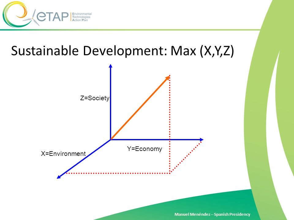 Manuel Menéndez – Spanish Presidency X=Environment Y=Economy Z=Society Sustainable Development: Max (X,Y,Z)