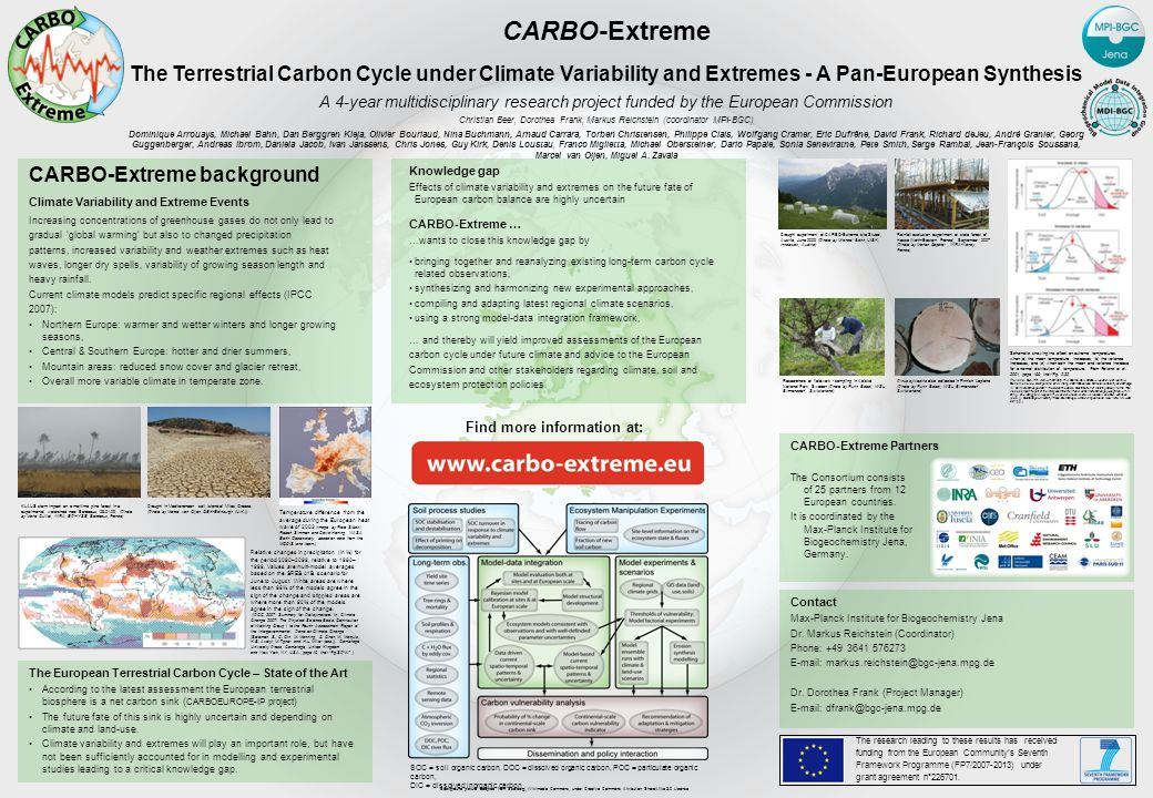 CARBO-Extreme The Terrestrial Carbon Cycle under Climate Variability and Extremes - A Pan-European Synthesis A 4-year multidisciplinary research project funded by the European Commission Christian Beer, Dorothea Frank, Markus Reichstein (coordinator MPI-BGC) Dominique Arrouays, Michael Bahn, Dan Berggren Kleja, Olivier Bouriaud, Nina Buchmann, Arnaud Carrara, Torben Christensen, Philippe Ciais, Wolfgang Cramer, Eric Dufrêne, David Frank, Richard deJeu, André Granier, Georg Guggenberger, Andreas Ibrom, Daniela Jacob, Ivan Janssens, Chris Jones, Guy Kirk, Denis Loustau, Franco Miglietta, Michael Obersteiner, Dario Papale, Sonia Seneviratne, Pete Smith, Serge Rambal, Jean-François Soussana, Marcel van Oijen, Miguel A.