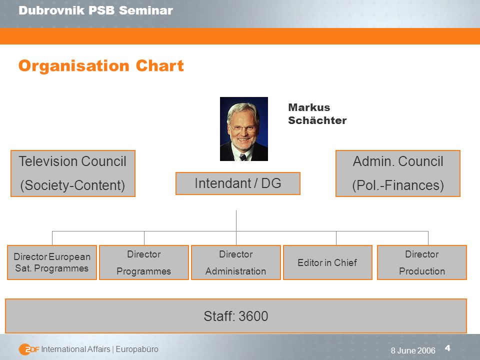 | International Affairs | Europabüro 4 Dubrovnik PSB Seminar 8 June 2006 Organisation Chart Intendant / DG Director Production Director Administration Director European Sat.