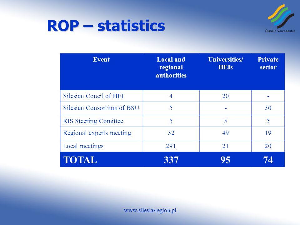 www.silesia-region.pl ROP – statistics EventLocal and regional authorities Universities/ HEIs Private sector Silesian Coucil of HEI420- Silesian Consortium of BSU5-30 RIS Steering Comittee555 Regional experts meeting324919 Local meetings2912120 TOTAL3379574