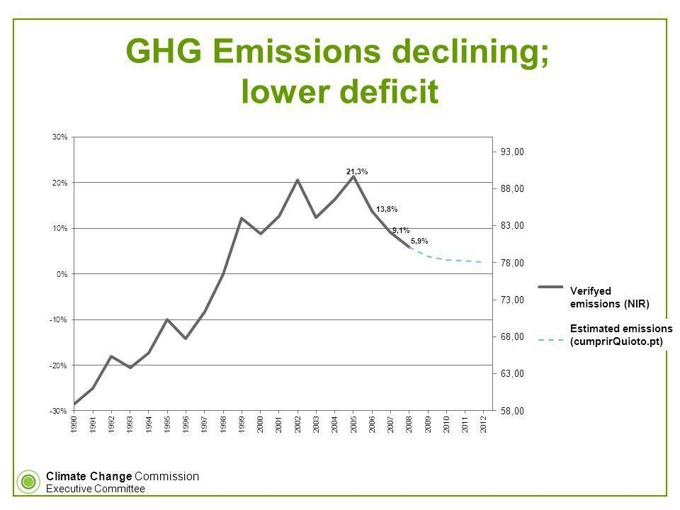 Climate Change Commission Executive Committee GHG Emissions declining; lower deficit Verifyed emissions (NIR) Estimated emissions (cumprirQuioto.pt)