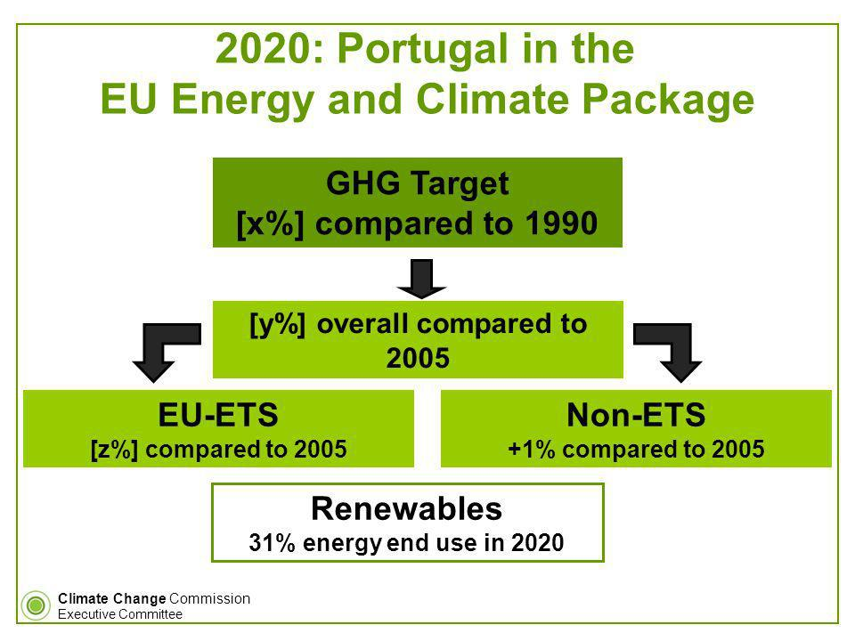 Climate Change Commission Executive Committee EU-ETS [z%] compared to 2005 GHG Target [x%] compared to 1990 [y%] overall compared to 2005 Non-ETS +1% compared to 2005 Renewables 31% energy end use in 2020 2020: Portugal in the EU Energy and Climate Package