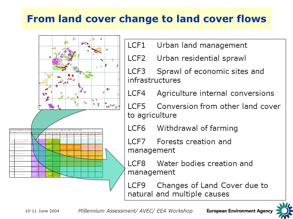 10-11 June 2004 Millennium Assessment/ AVEC/ EEA Workshop From land cover change to land cover flows LCF1Urban land management LCF2Urban residential s