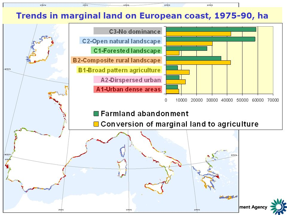10-11 June 2004 Millennium Assessment/ AVEC/ EEA Workshop Trends in marginal land on European coast, 1975-90, ha